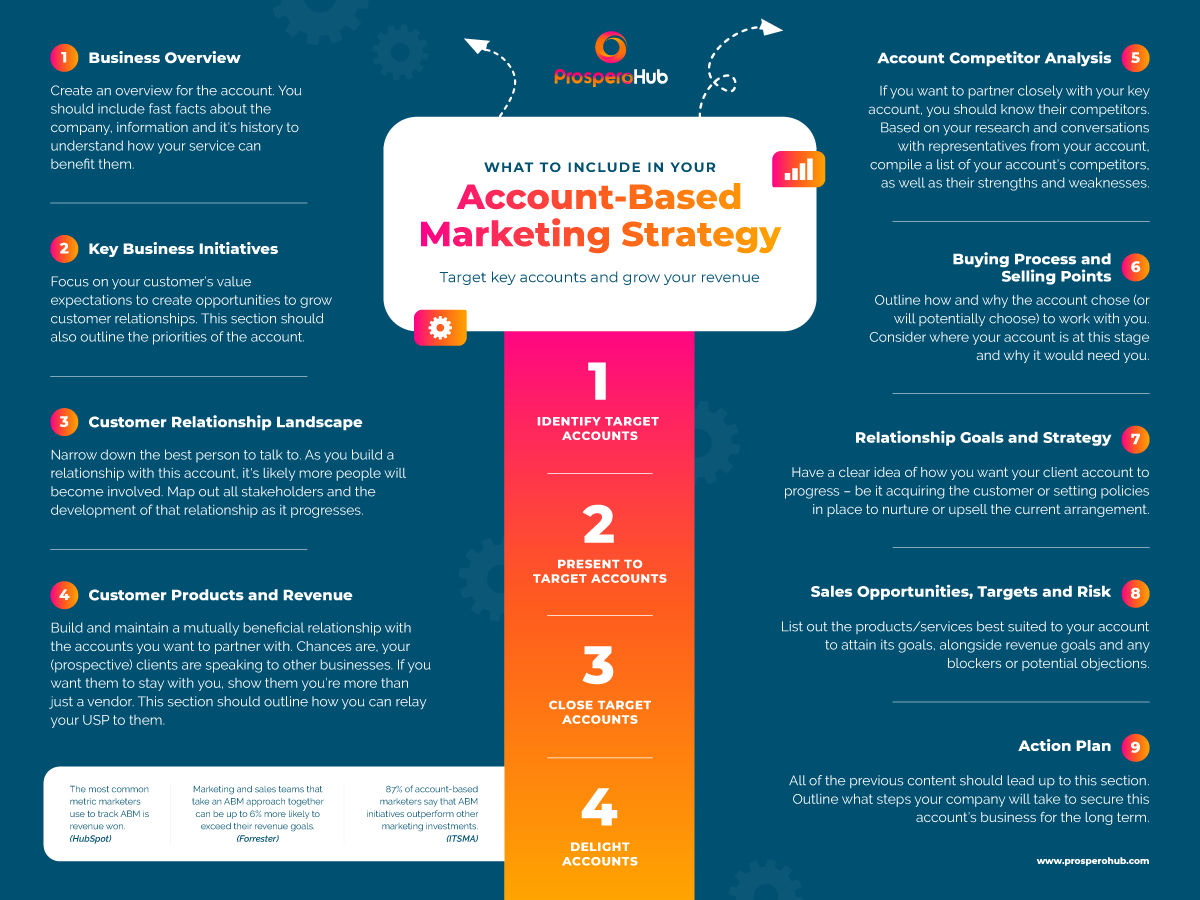 8167_Account-Based_Marketing_Infographic_092420