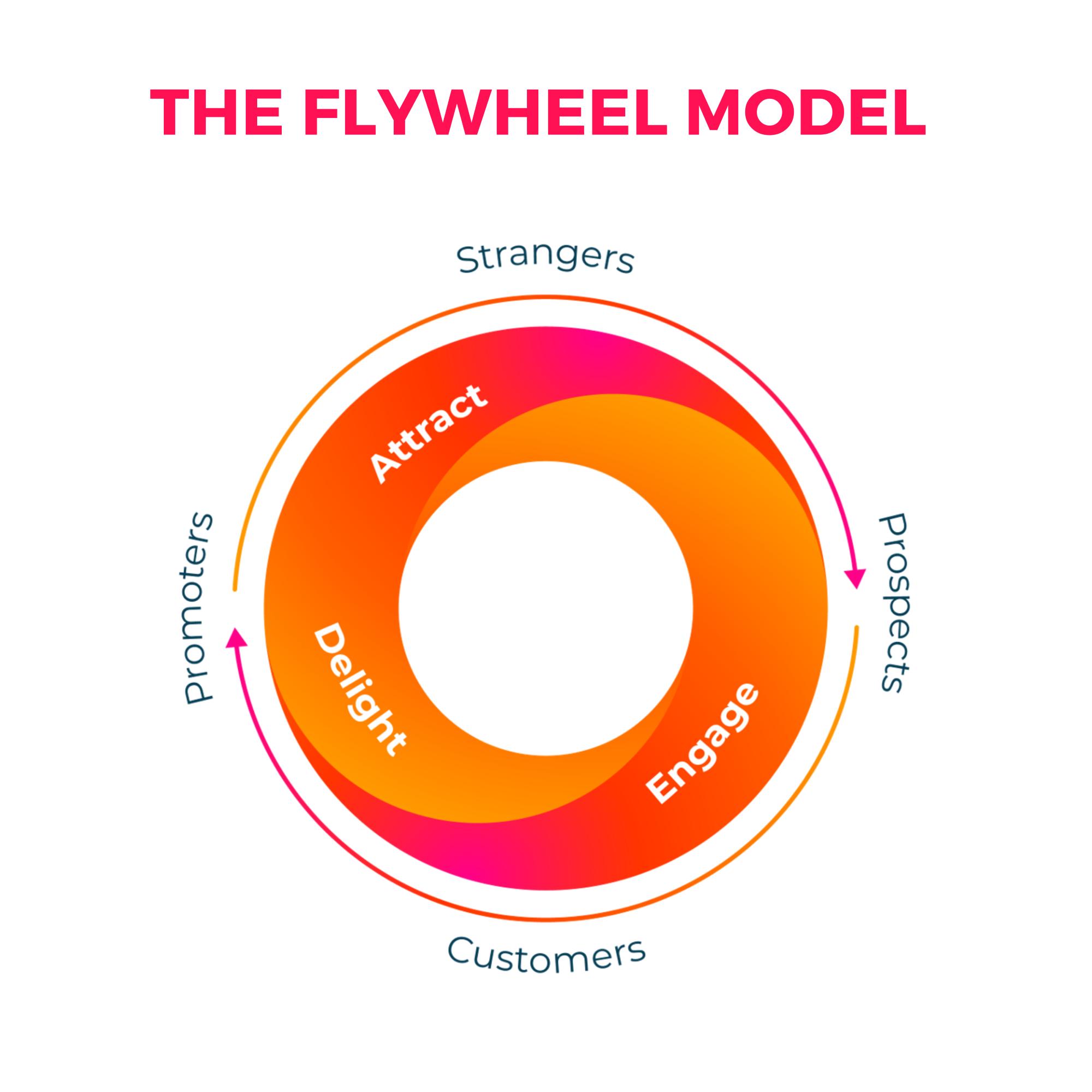 PH - Flywheel Model