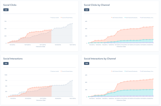 Social canned reports